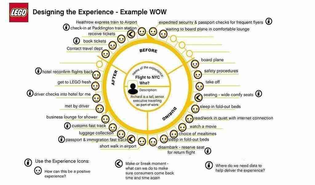 Lego Customer Experience Wheel
