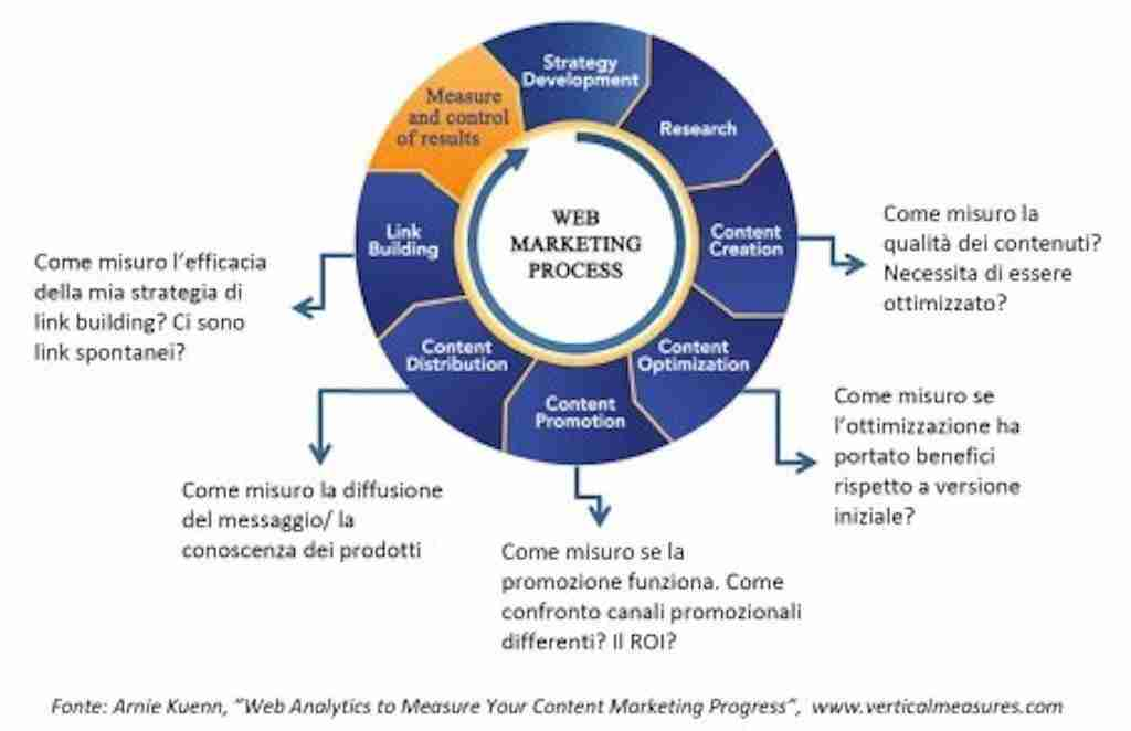 web analytics misurare strategia unimi