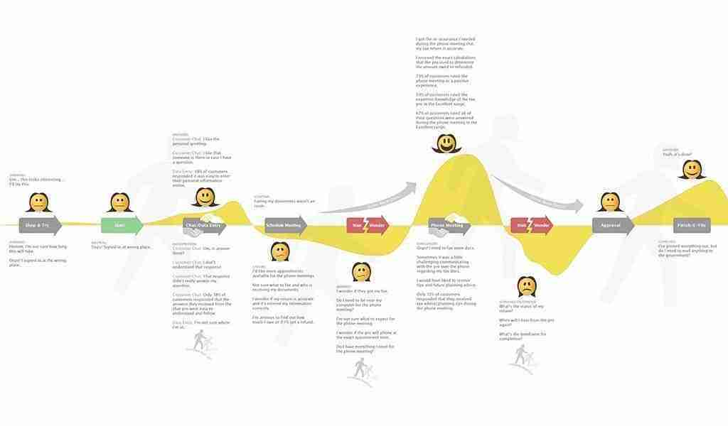 Customer Experience Journey Maps