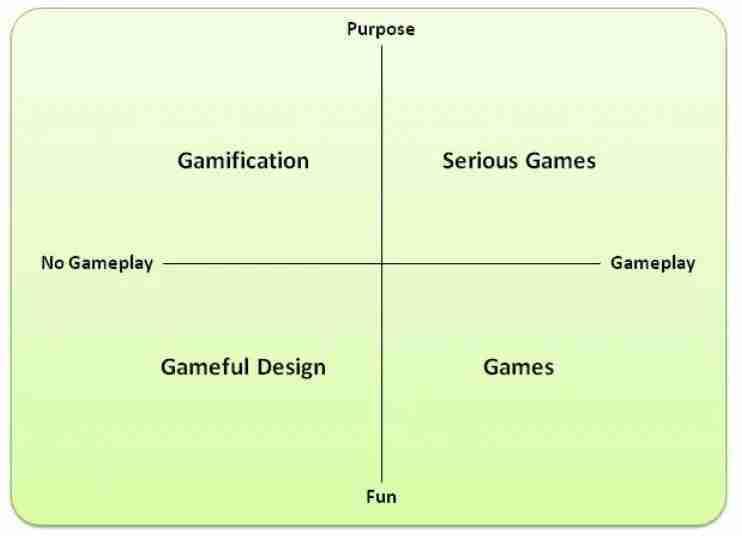 cosa è e a cosa serve la gamification